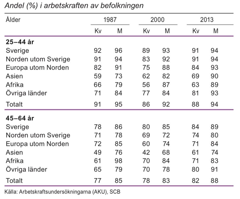 Relativa arbetskraftstal efter födelseregion och ålder 1987, 2000 och 2013