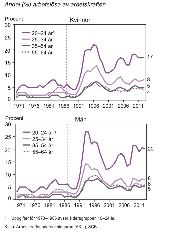 Relativa arbetslöshetstal efter ålder 1970-2013