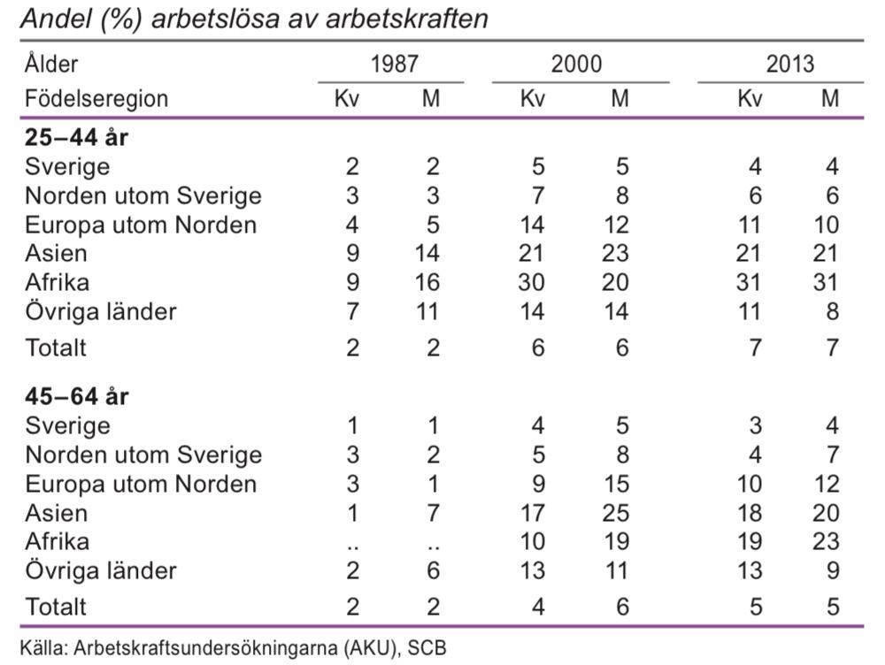 Relativa arbetslöshetstal efter födelseregion och ålder 1987, 2000 och 2013