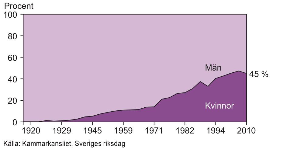 Riksdagens sammansättning 1919-2010