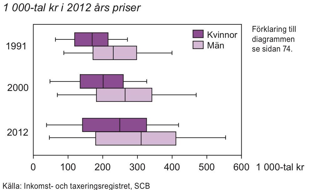 Sammanräknad förvärvsinkomst i åldern 20–64 år 1991, 2000 och 2012
