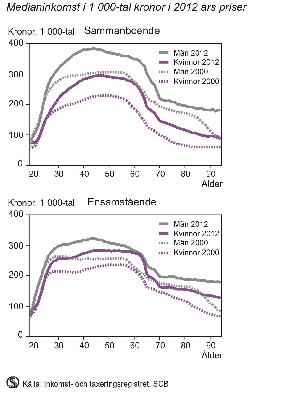 Sammanräknad förvärvsinkomst i åldern 20 år och äldre efter ålder 2000 och 2012