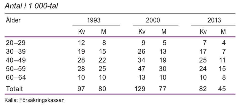 Sjukskrivna 29 dagar eller mer efter ålder februari 1993, 2000 och 2013