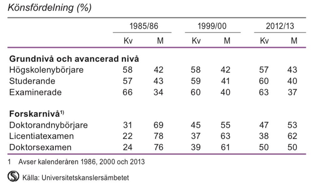 Studerande och examinerade från högskolan 1985/86, 1999/00 och 2012/13