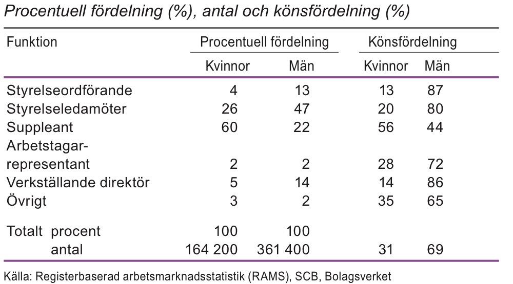 Styrelsemedlemmmar efter funktion i aktiebolag år 2011
