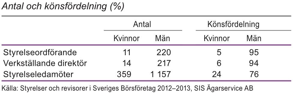Styrelser och ledning i börsföretag 2013