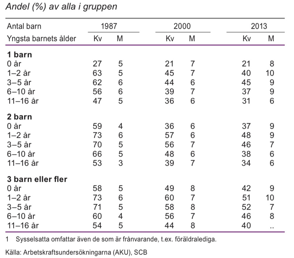 Sysselsatta föräldrar i åldern 20–64 år som arbetar deltid efter antal barn och yngsta barnets ålder 1987, 2000 och 2013