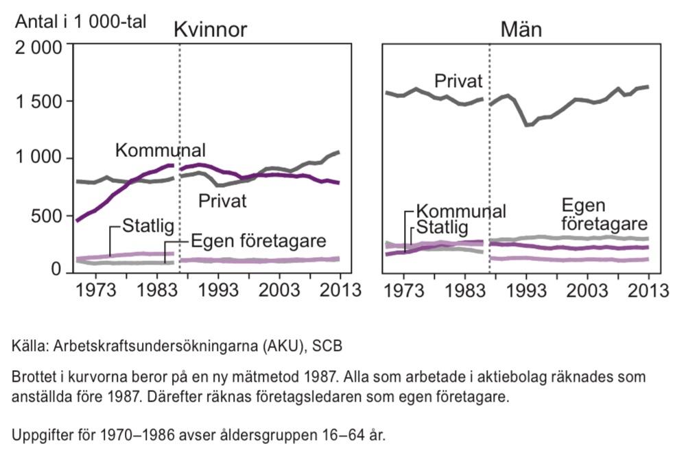 Sysselsatta i åldern 20–64 år efter sektor 1970–2013