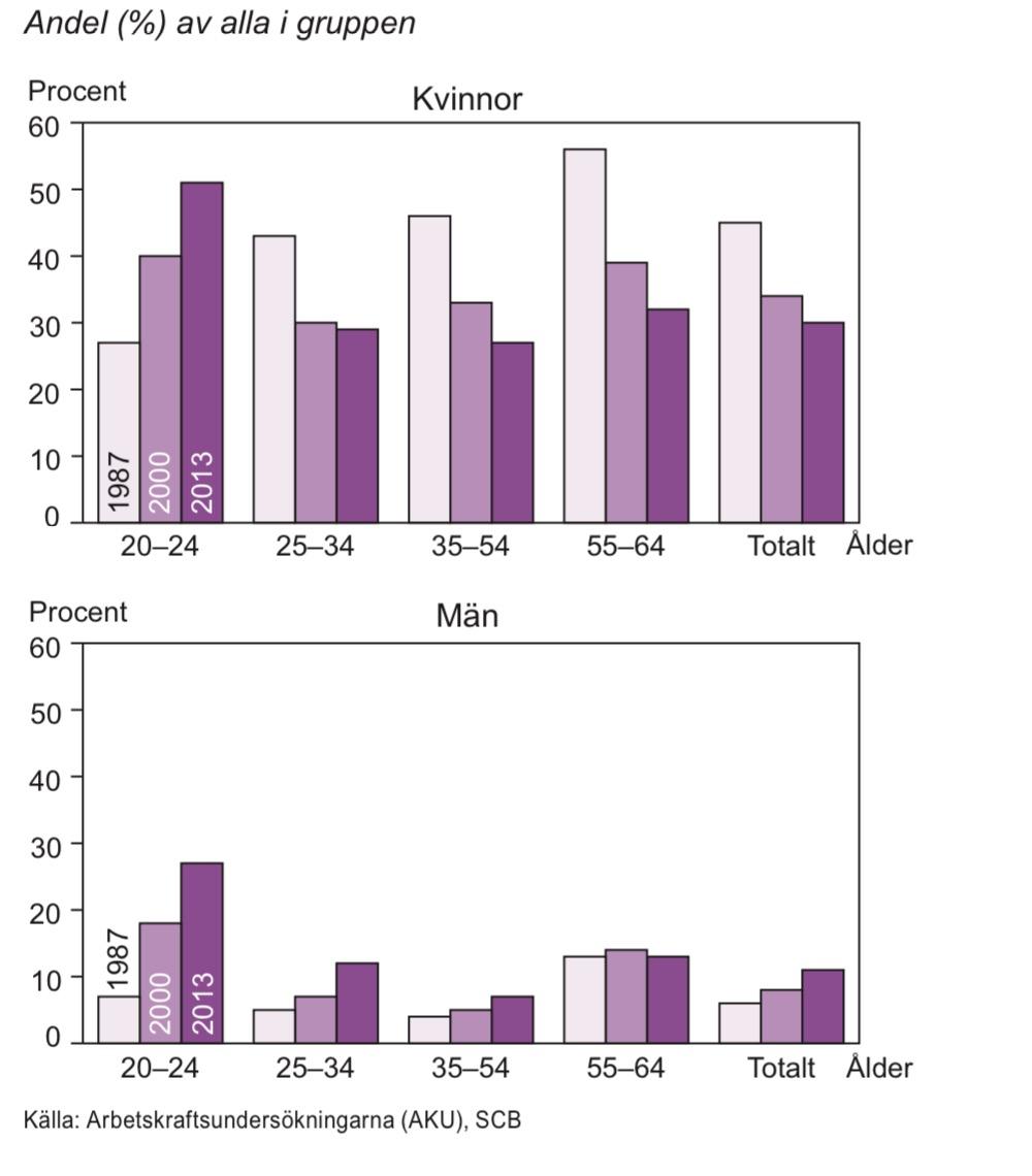 Sysselsatta som arbetar deltid efter ålder 1987, 2000 och 2013