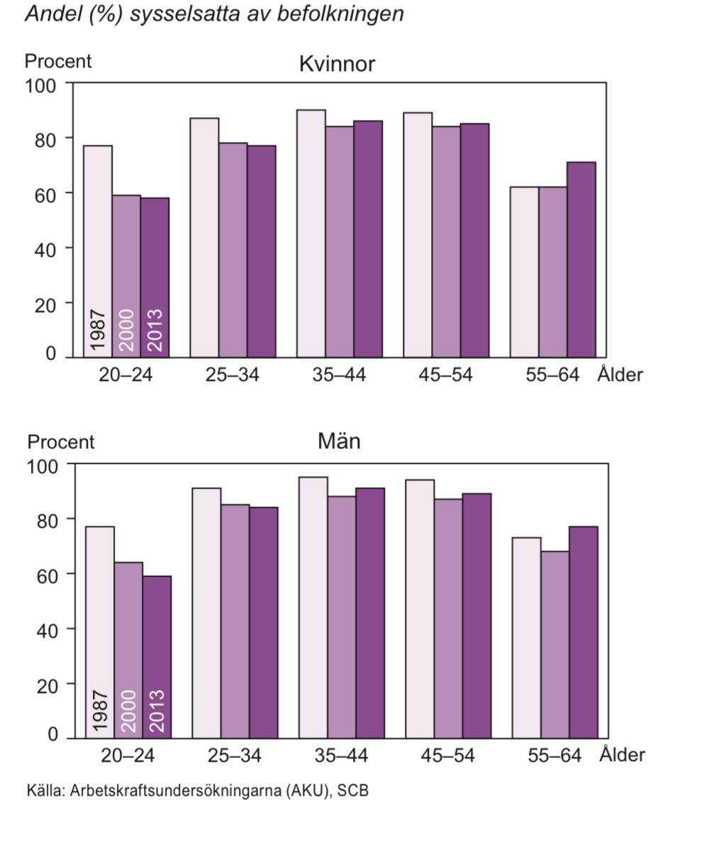 Sysselsättningsgrad efter ålder 1987, 2000 och 2013