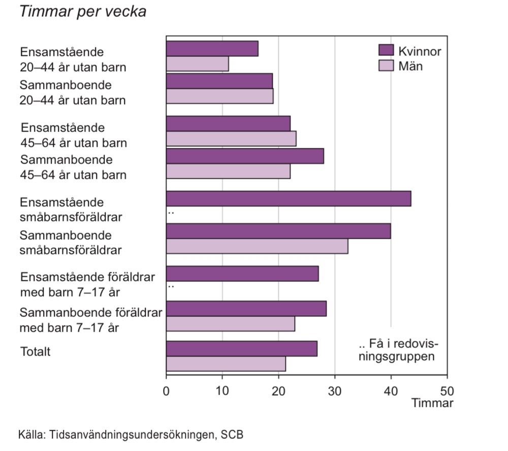 Tid för obetalt arbete i åldern 20–64 år efter livscykel 2010/11