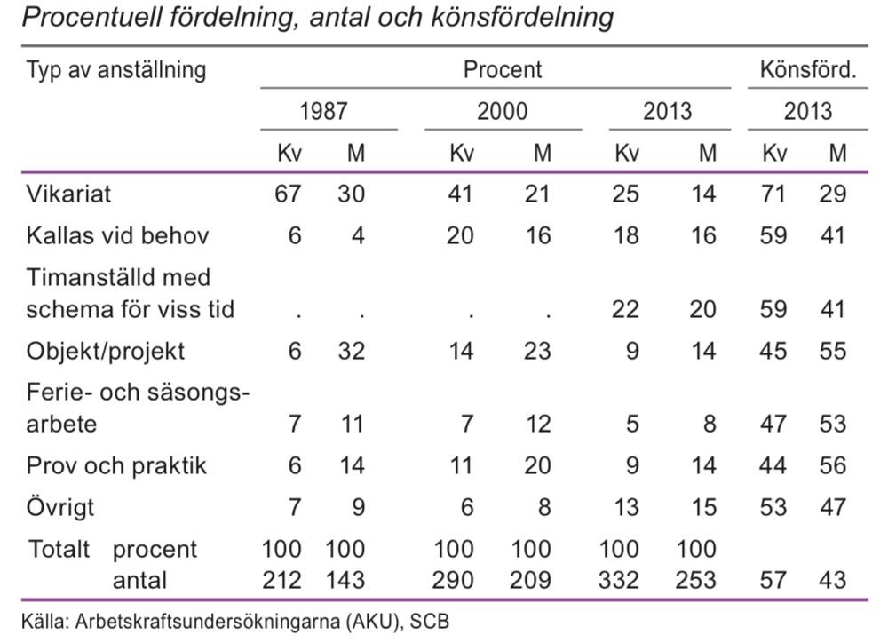 Tidsbegränsat anställda i åldern 20–64 år efter typ av anställning 2013