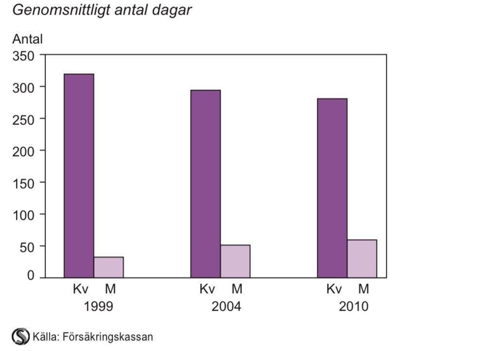 Utbetalda föräldrapenningdagar då barnet är 2 år, 1999, 2004 och 2010
