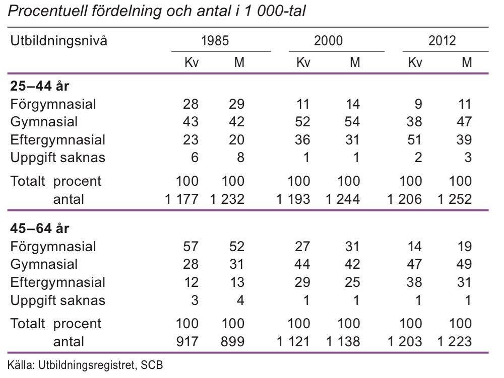 Utbildningsnivå för befolkningen 25–64 år, 1985, 2000 och 2012