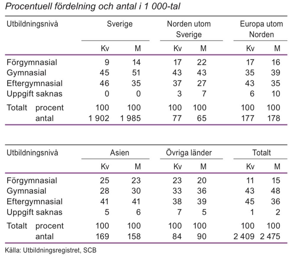 Utbildningsnivå för befolkningen efter födelseregion 25–64 år 2012