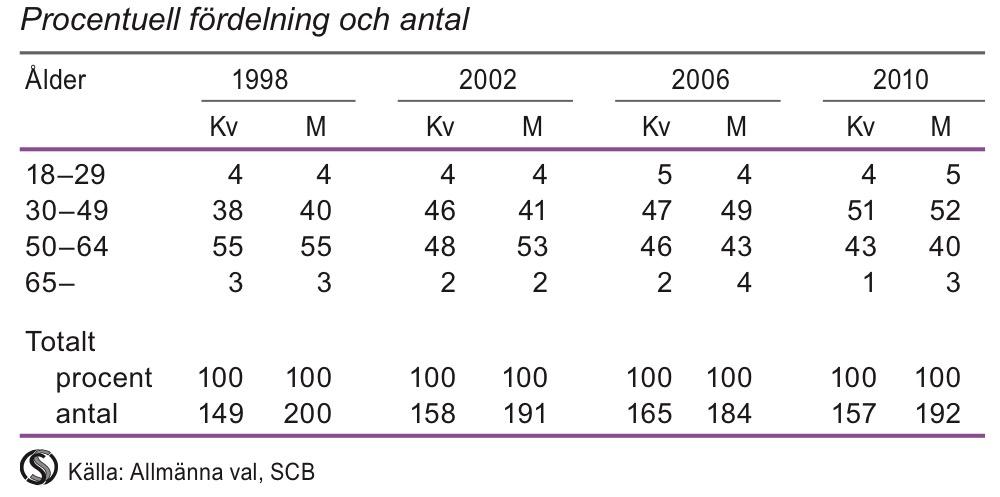 Valda till riksdagen efter ålder, 1998, 2002, 2006, 2010
