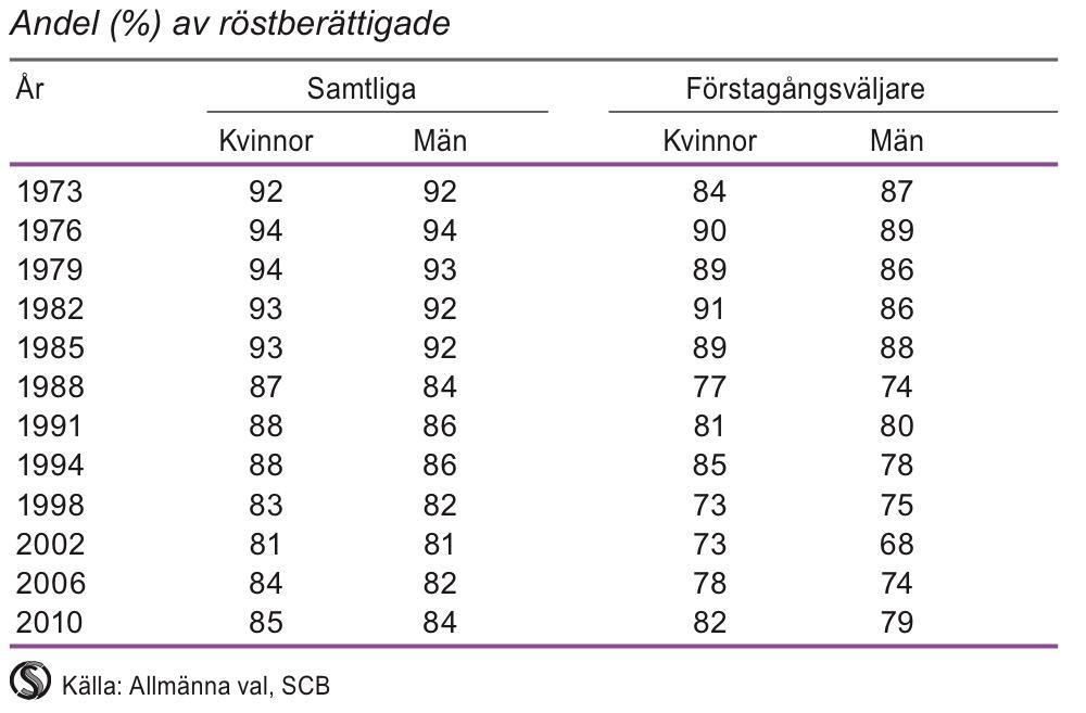 Valdeltagande vid riksdagsvalen 1973-2010