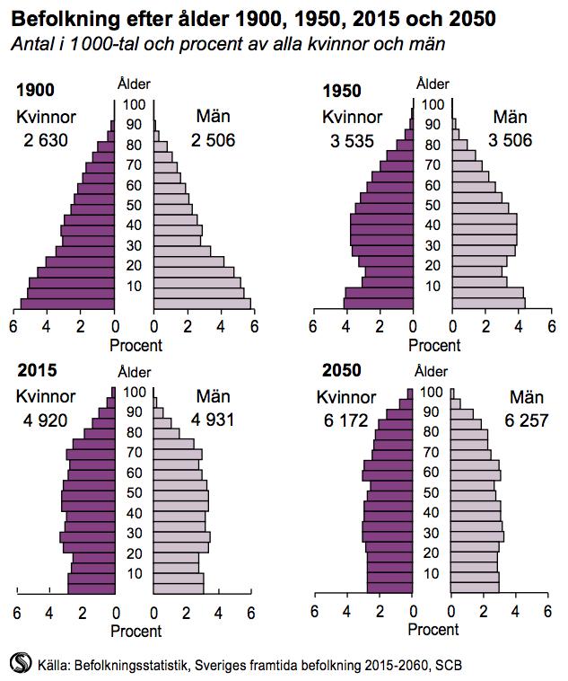 Befolkning efter ålder 1900, 1950, 2015 och 2050