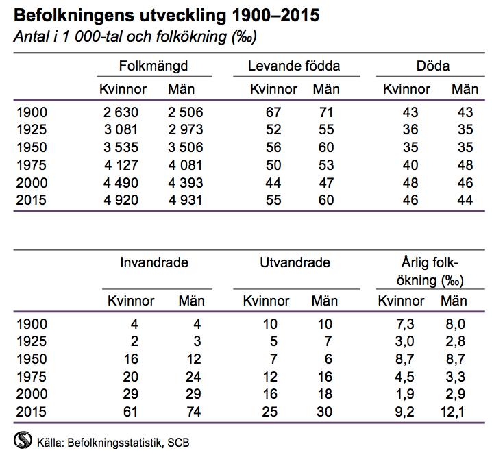 Befolkningens utveckling 1900-2015