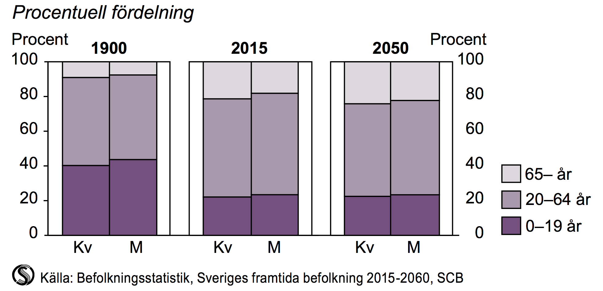 Befolkning efter ålder 1900, 2015 och 2050