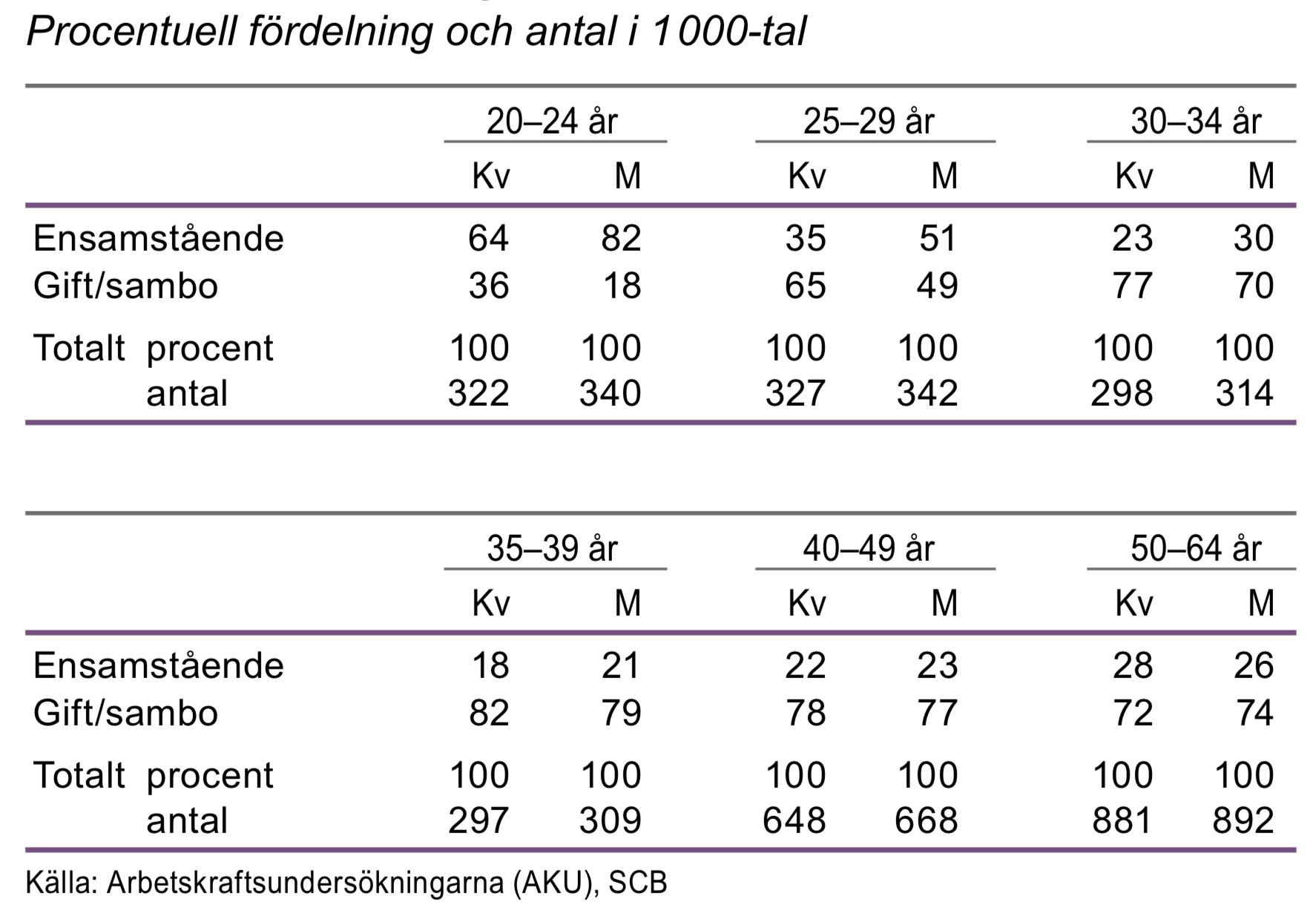 Ensamstående och gift/sambo efter ålder 2015
