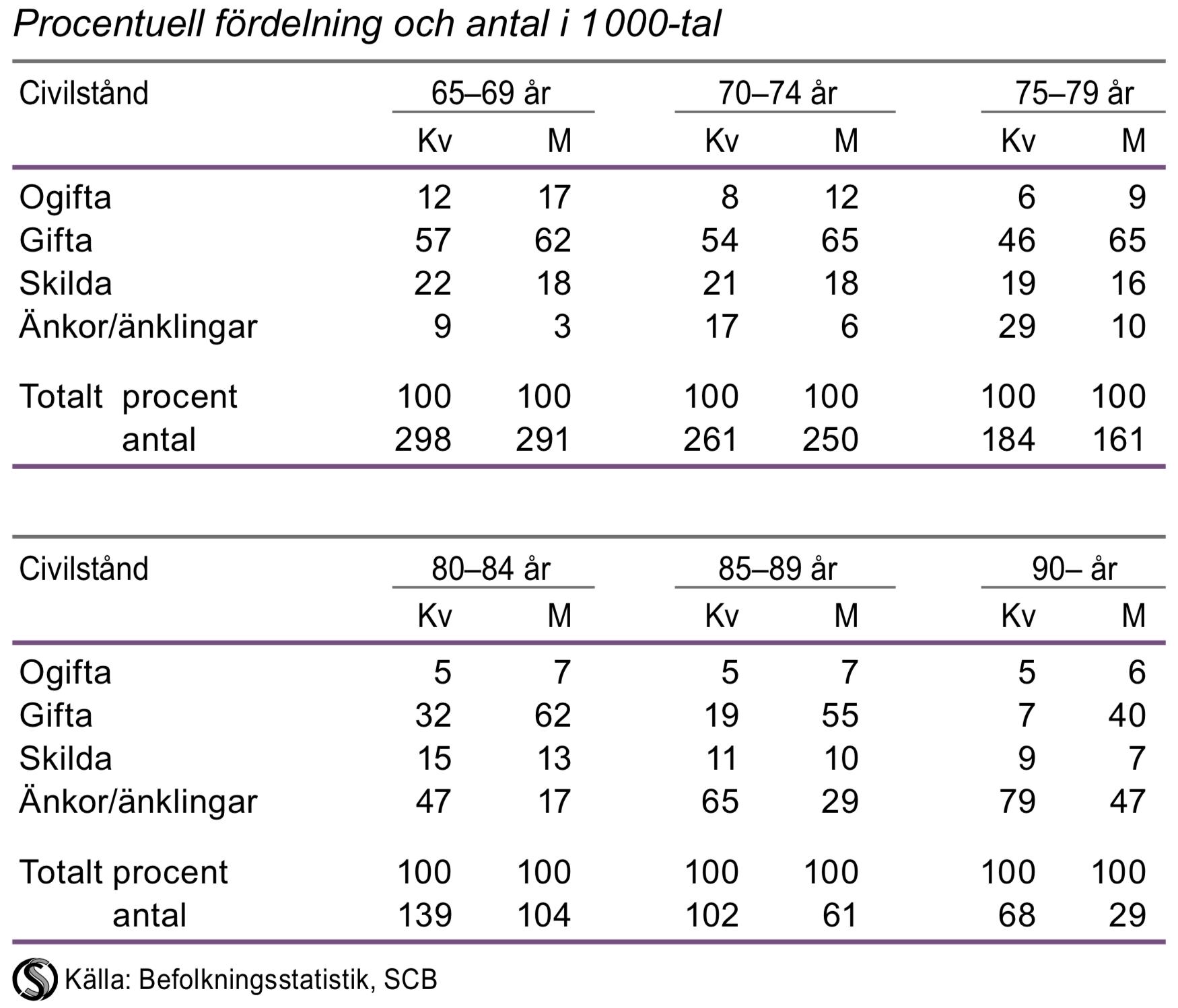 Befolkningen i åldern 65 år och äldre efter civilstånd och ålder 2015
