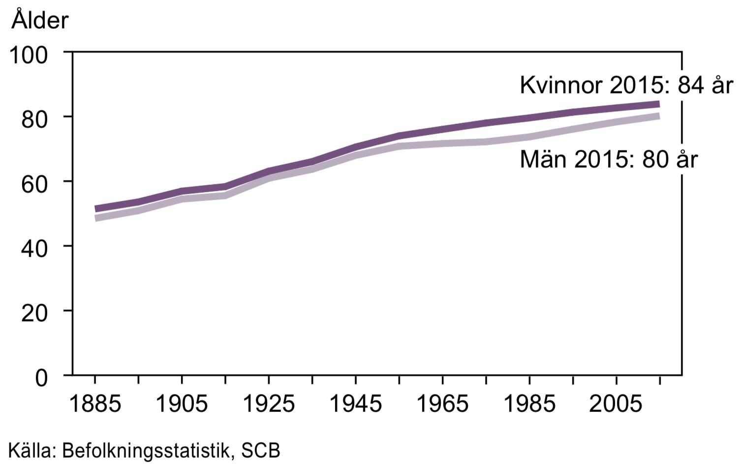 Återstående medellivslängd vid födelsen 1885-2015