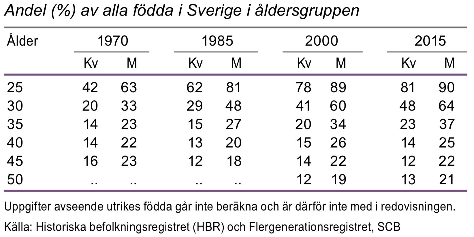 Barnlösa efter ålder 1970, 1985, 1995 och 2015