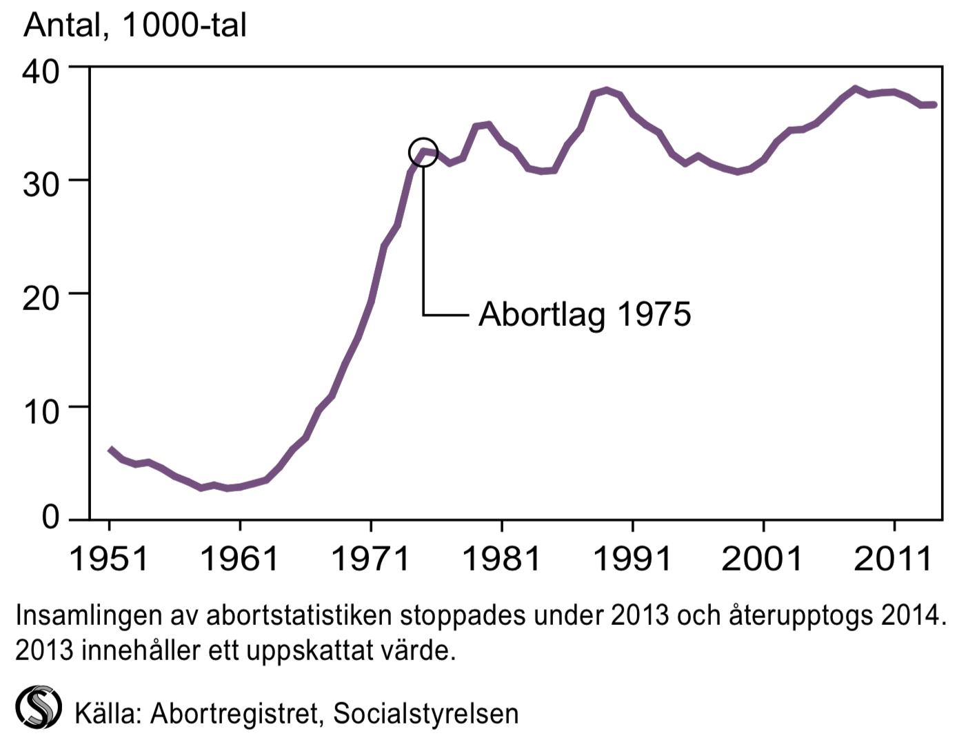 Verkställda aborter 1951-2014