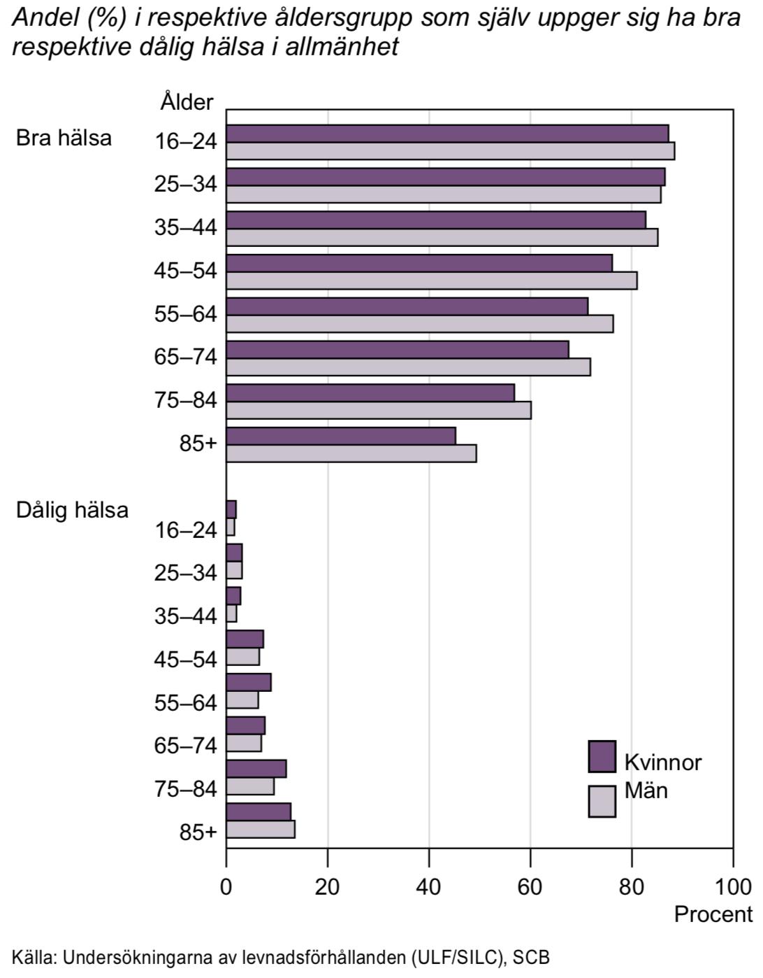 Självupplevd hälsa 2014-2015