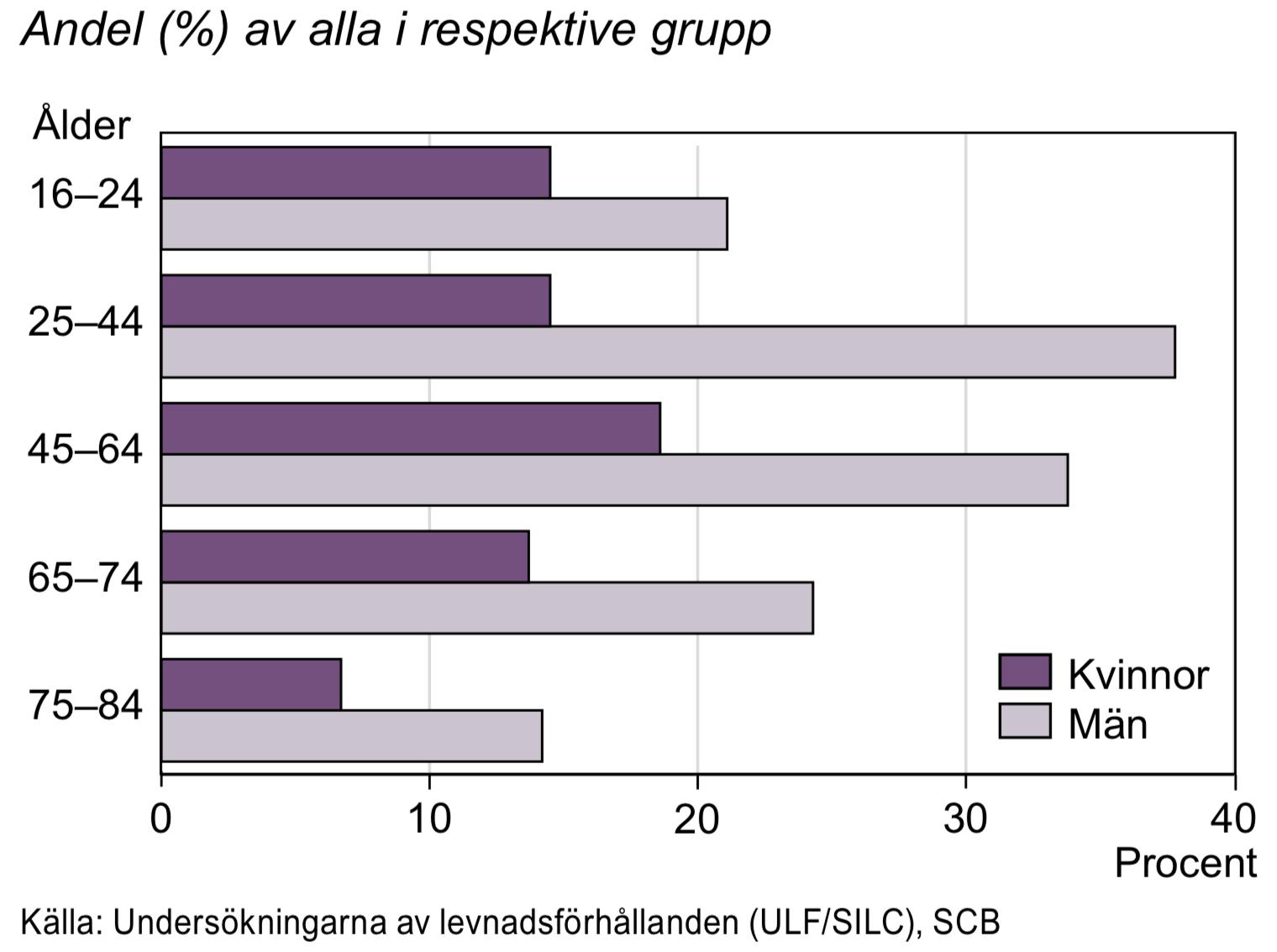 Röker och/eller snusar dagligen 2014-2015