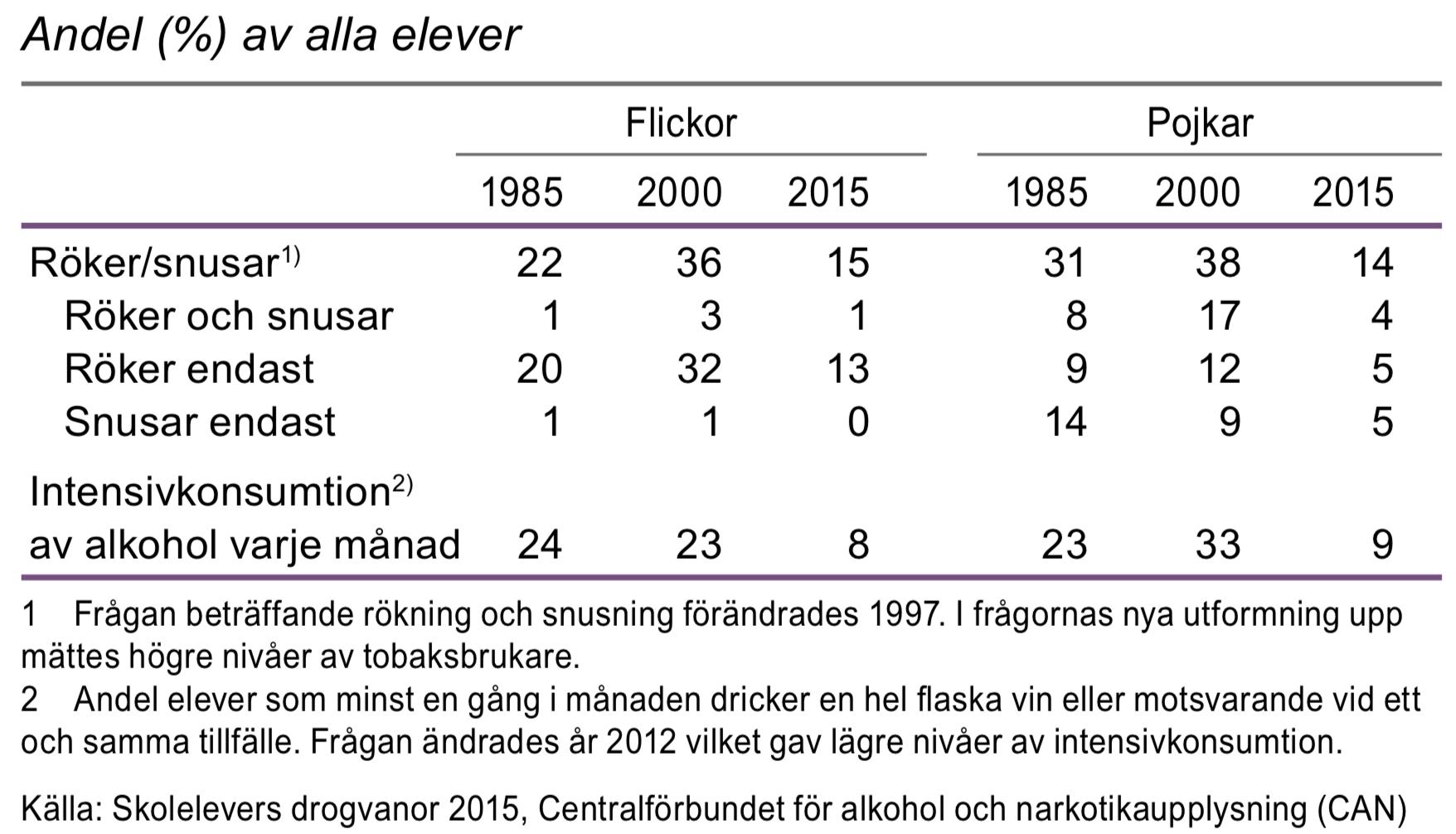 Rökning, snusning och alkhoholkonsumtion bland elever i årskurs 9, 1985, 2000 och 2015