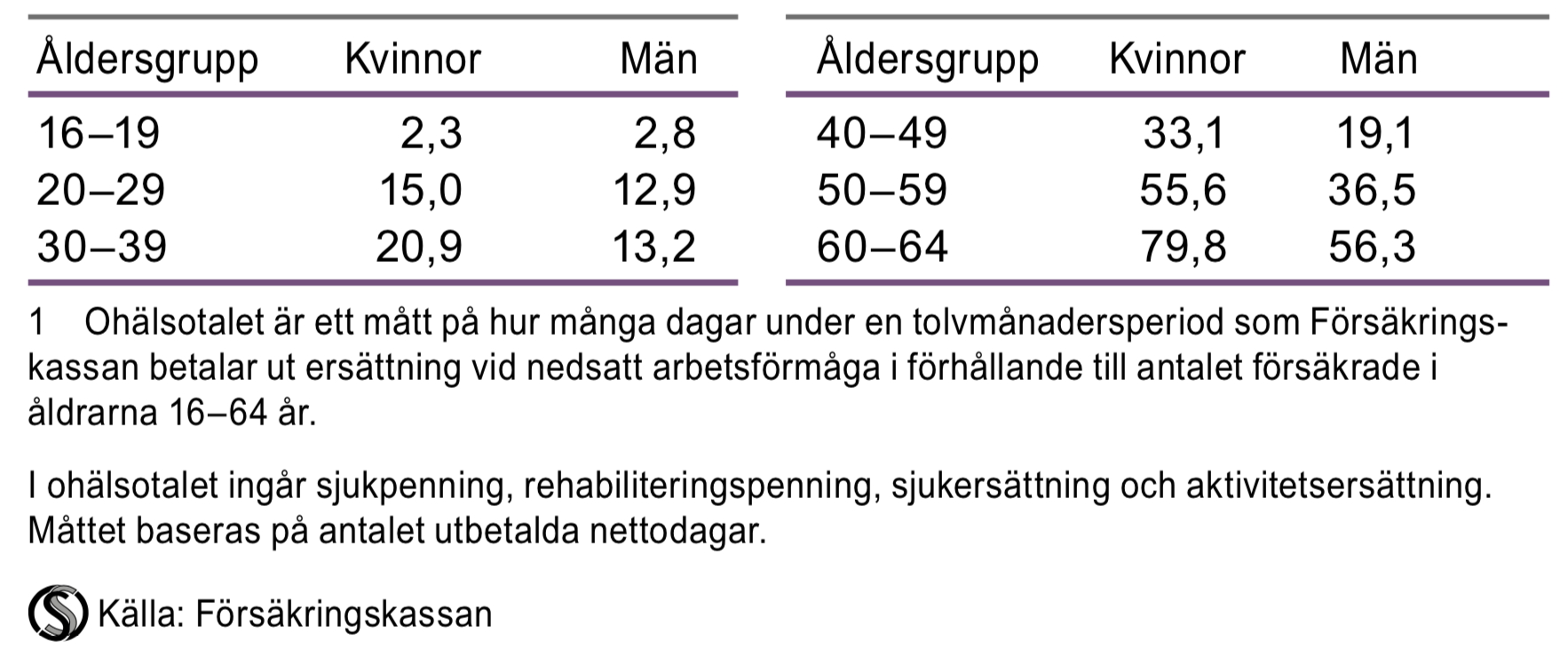 Ohälsotal efter åldersgrupp 2015