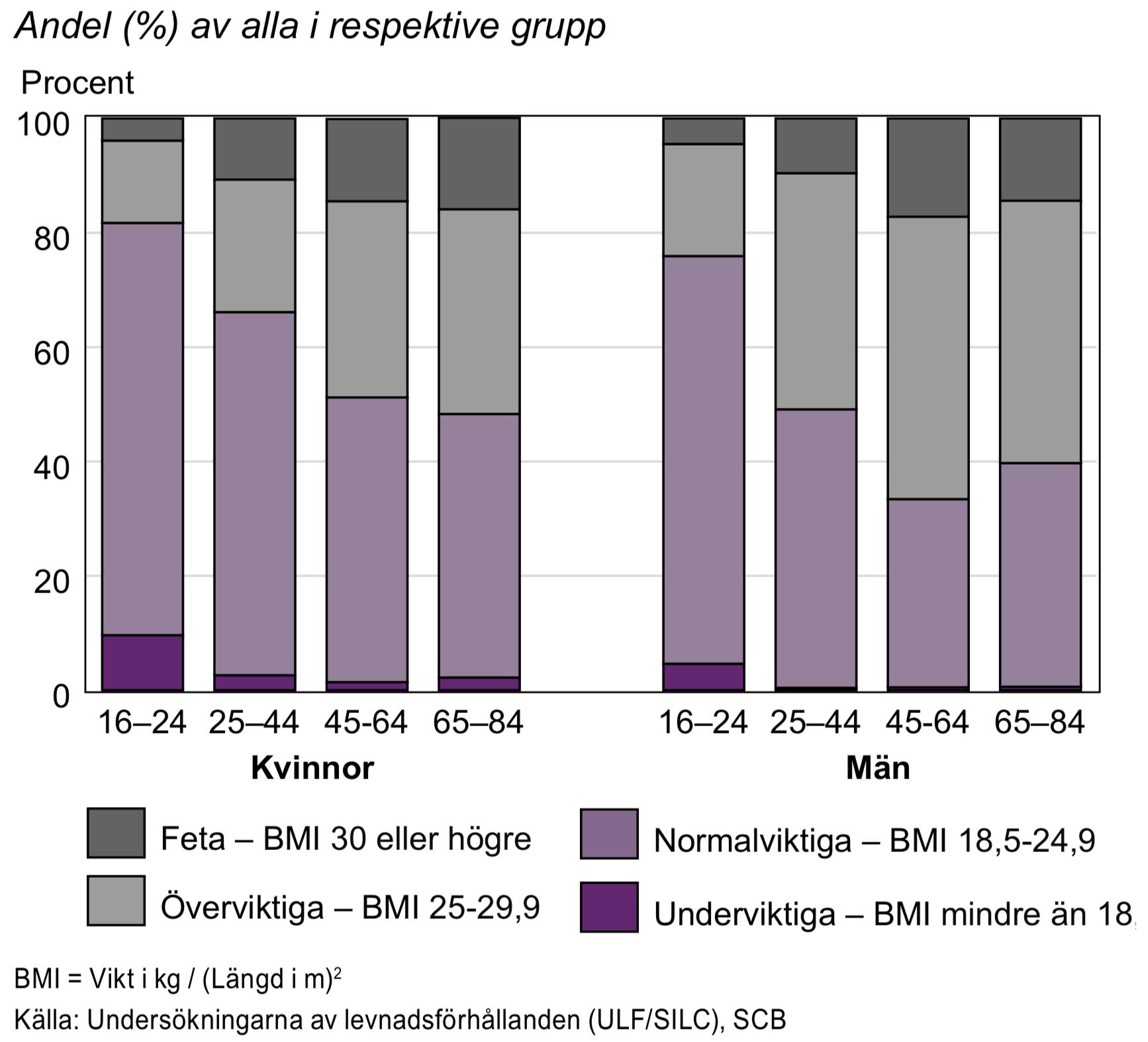 Body Mass Index (BMI) efter ålder 2014-2015