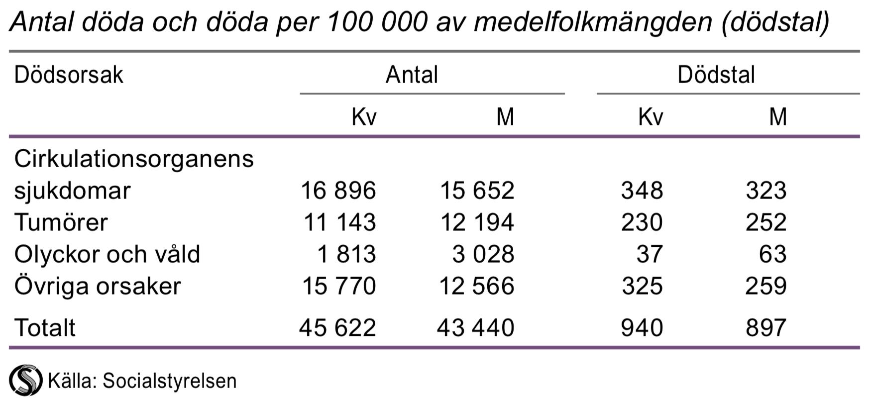 Dödstal efter dödsorsak 2014