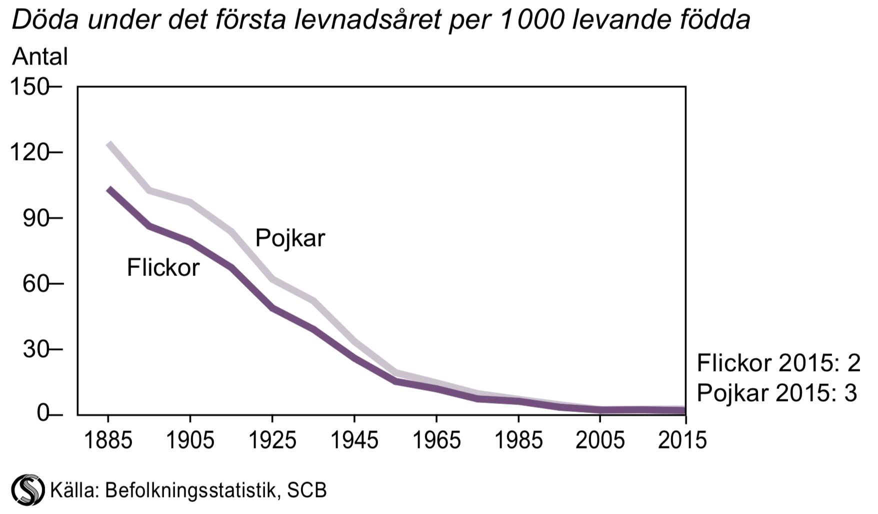 Spädbarnsdödlighet 1885-2015