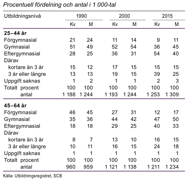 Utbildningsnivå för befolkningen 25–64 år, 1990, 2000 och 2015