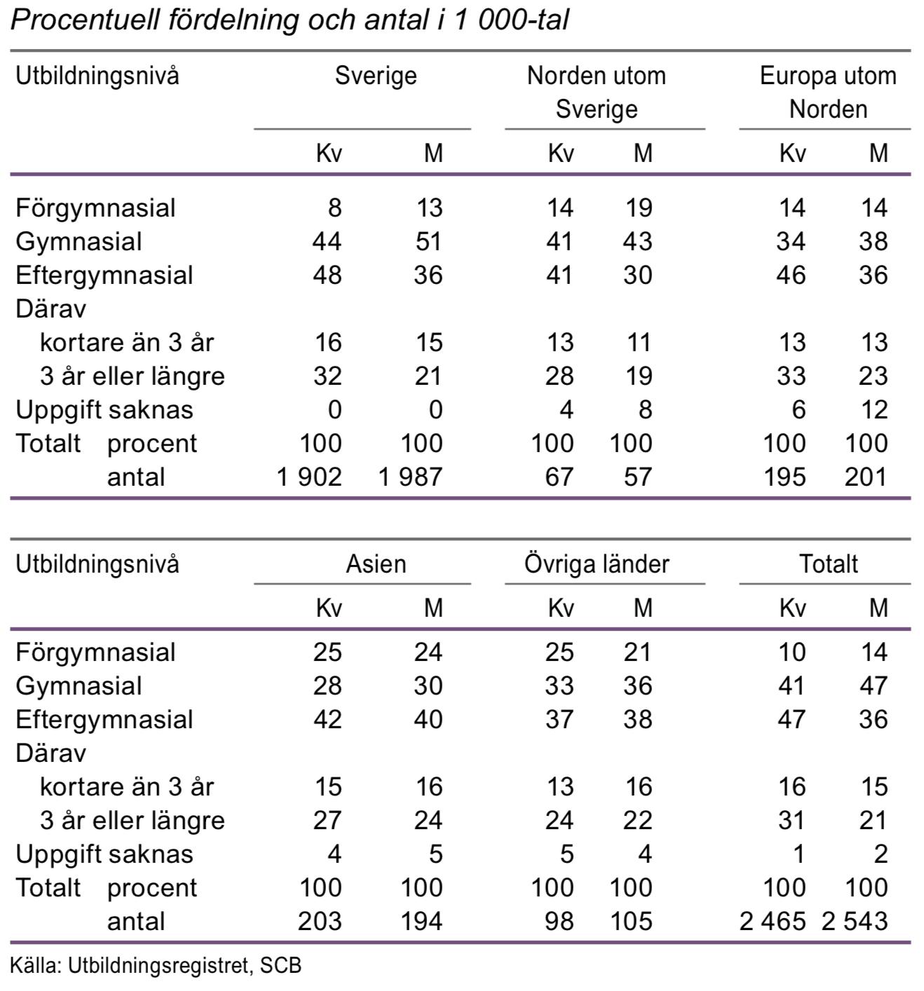 Utbildningsnivå för befolkningen efter födelseregion 25–64 år 2015