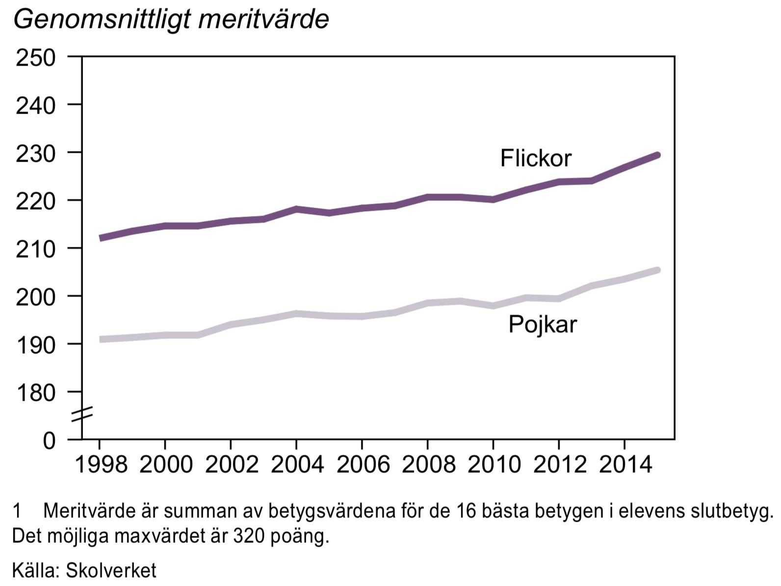 Meritvärde för elever som avslutat årskurs 9, 1998-2015