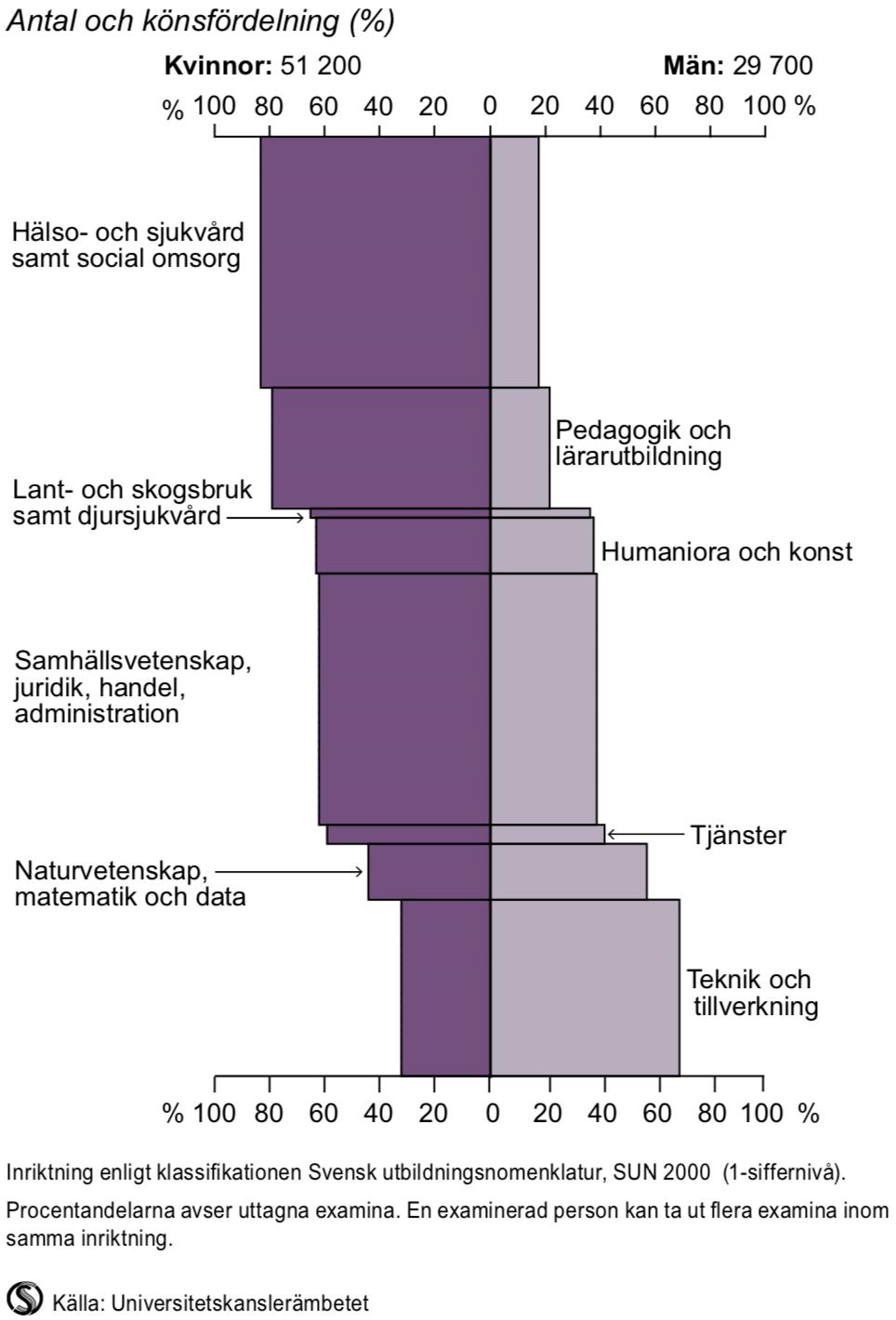 Examina på grundnivå och avancerad nivå i högskolan efter inriktning 2014/15