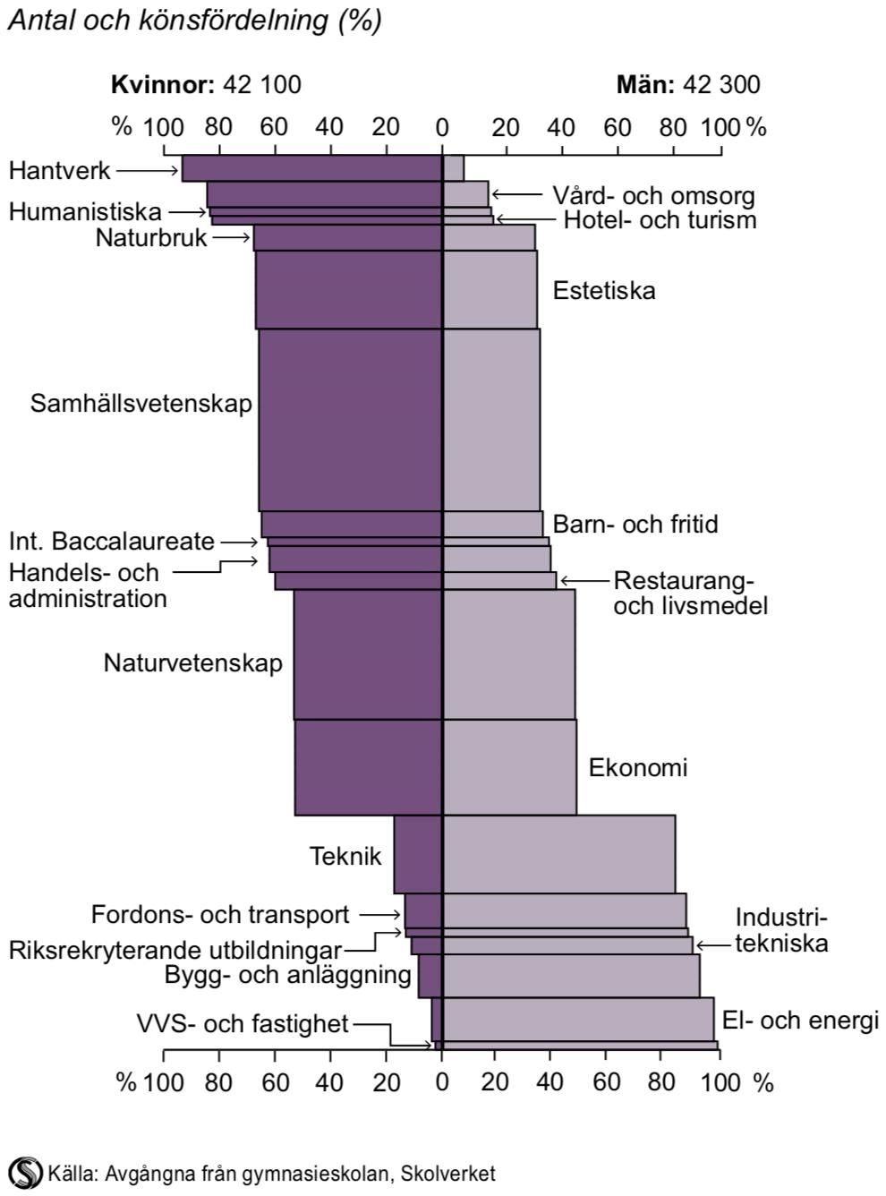 Avgångna från gymnasieskolan efter program eller anknytning till program 2014/15