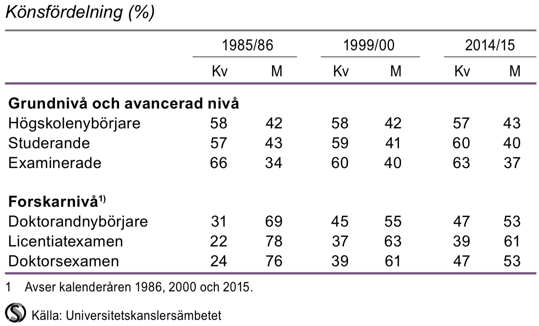 Studerande och examinerade från högskolan 1985-86, 1999/00 och 2014/15
