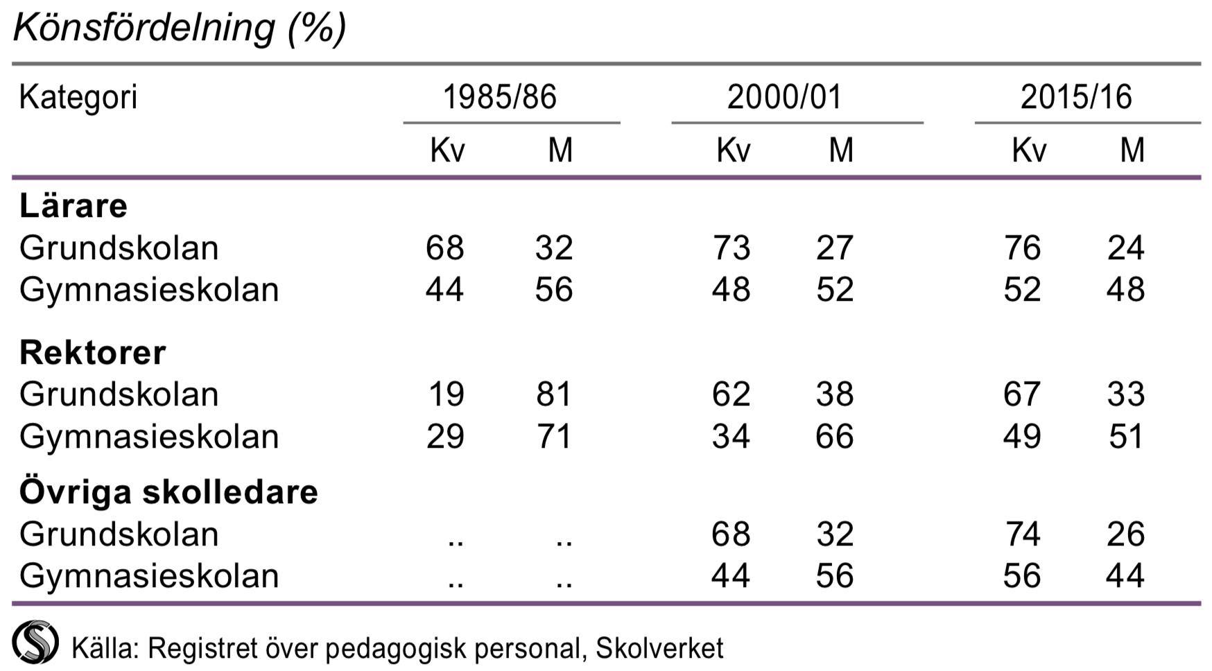 Lärare och skolledare i grundskolan och gymnasieskolan 2015/16