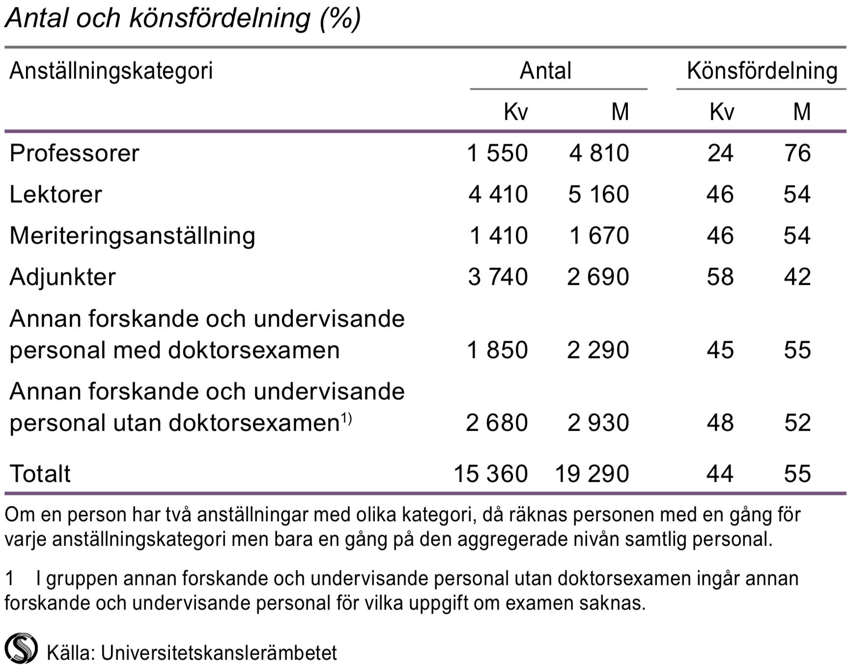 Undervisande och forskande personal efter anställningskategori 2014