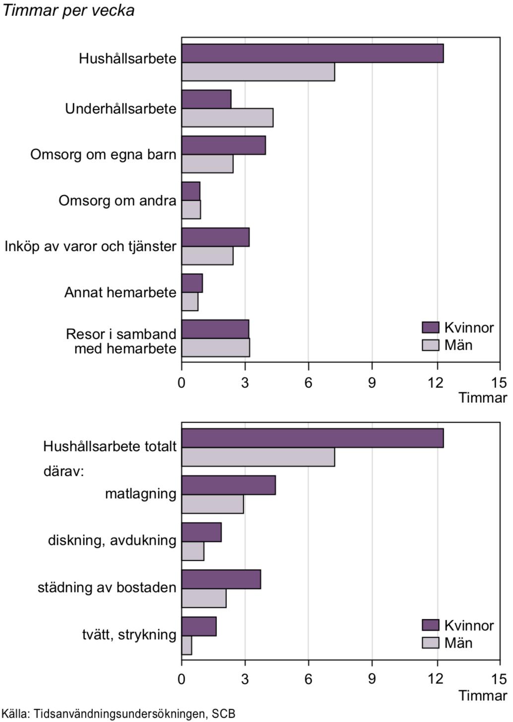 Tid för obetalt arbete i åldern 20–64 år efter aktivitet 2010/11