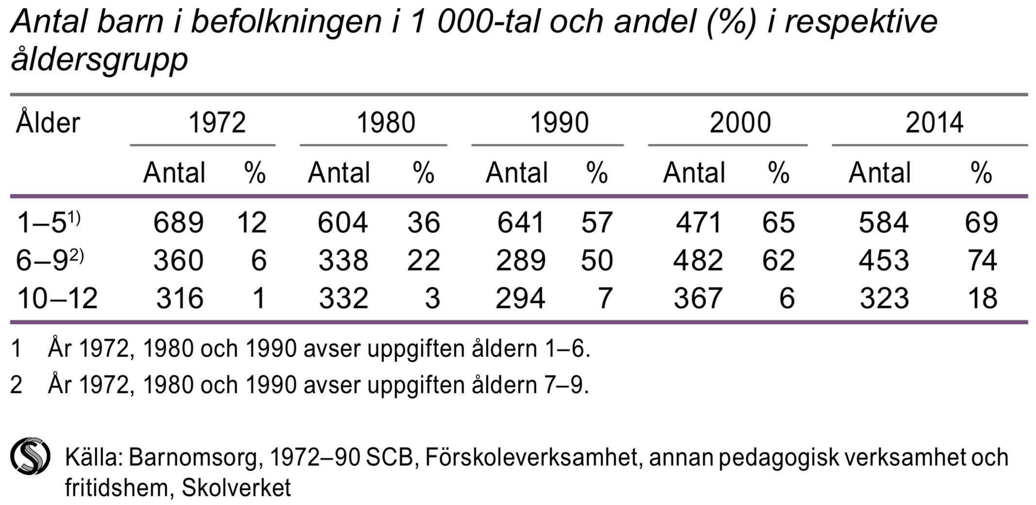 Förskola, pedagogisk omsorg och fritidshem 1972-2014 i kommunal regi