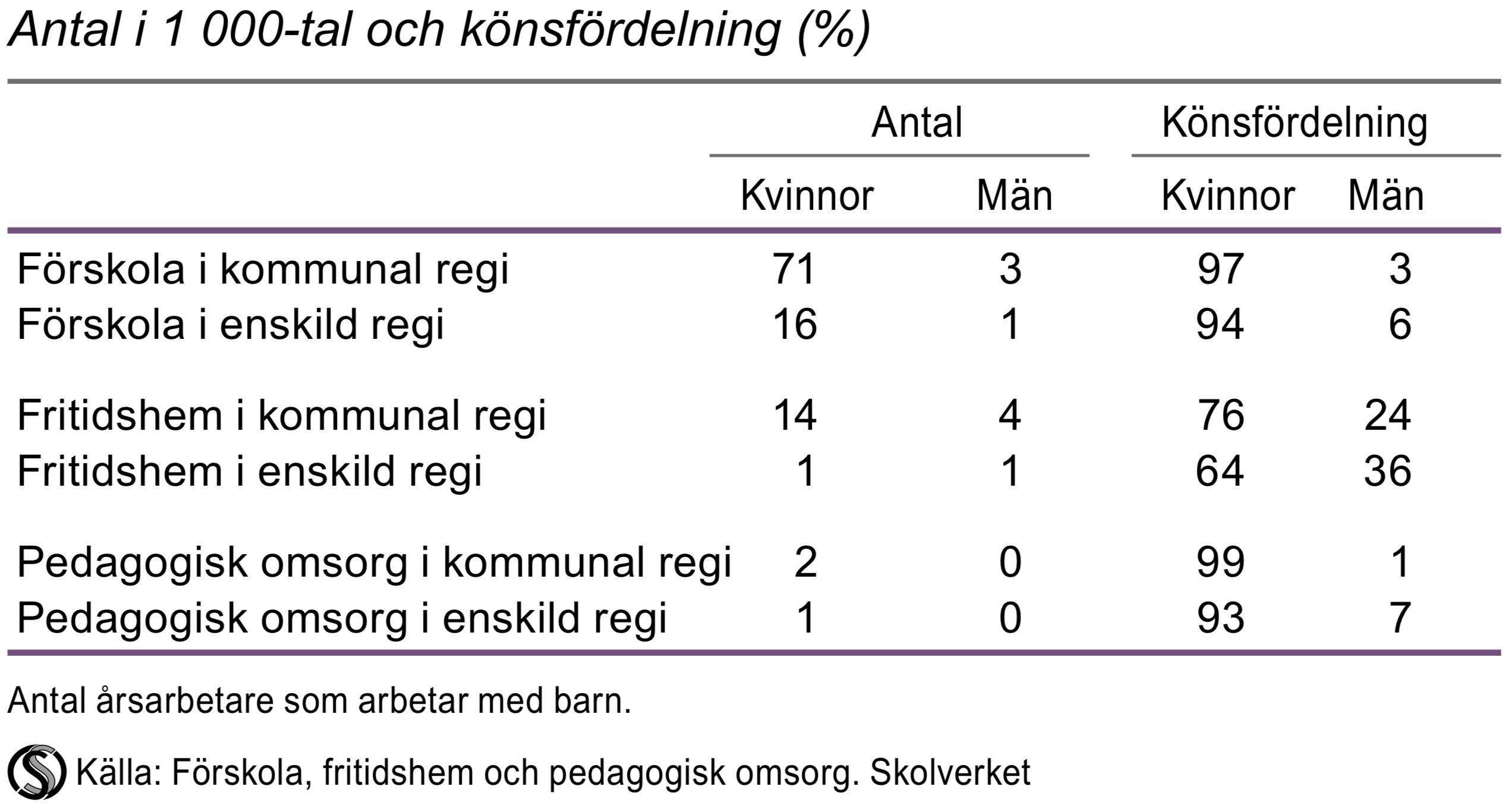 Personal i förskola, fritidshem och pedagogisk omsorg efter huvudman 2014