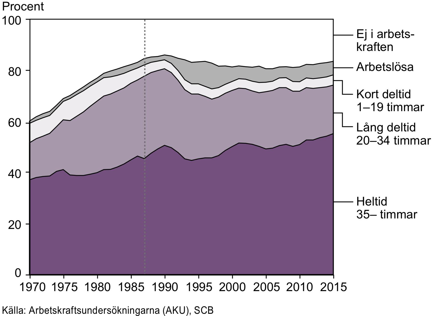 Kvinnor i åldern 20–64 år efter arbetskraftstillhörighet och vanligen arbetad tid 1970–2015
