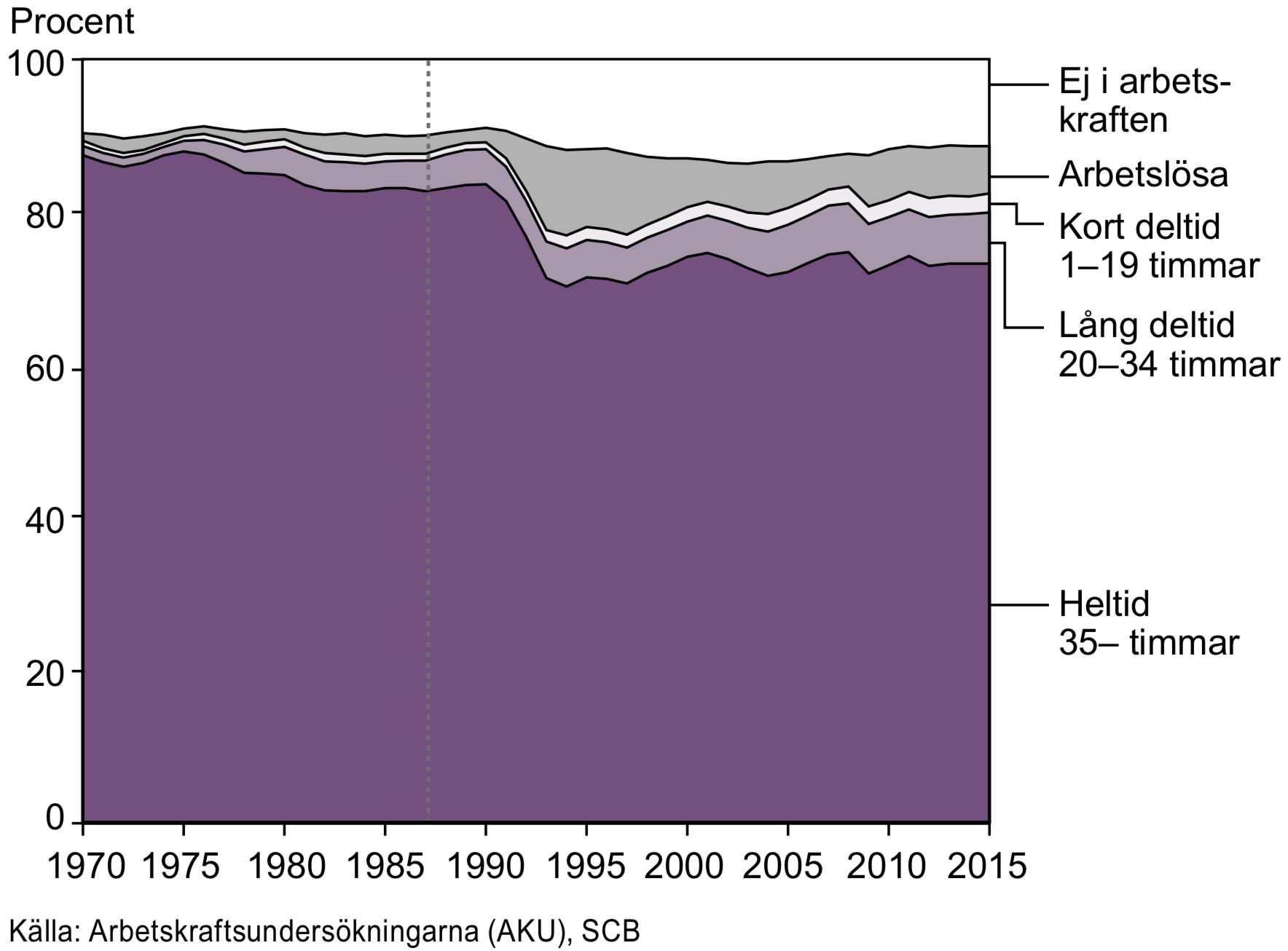 Män i åldern 20–64 år efter arbetskraftstillhörighet och vanligen arbetad tid 1970–2015