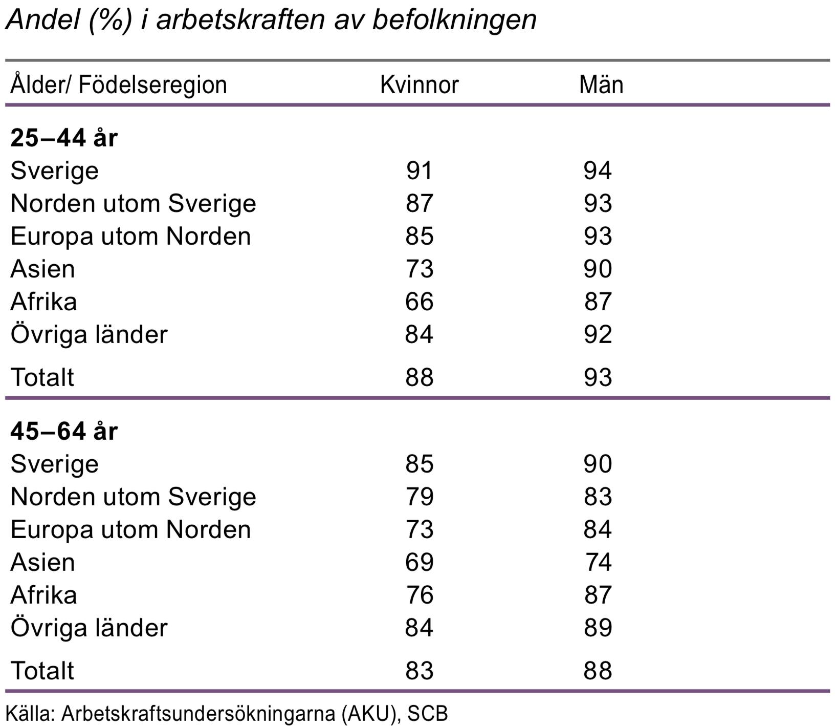 Relativa arbetskraftstal efter födelseregion och ålder 2015